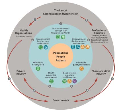 Sexual health promotion strategies for hypertension